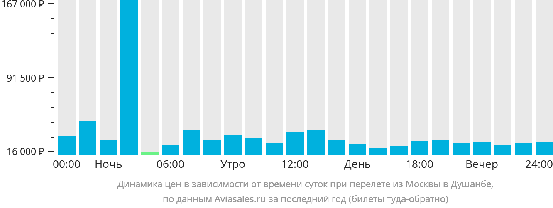 Динамика цен в зависимости от времени вылета из Москвы в Душанбе