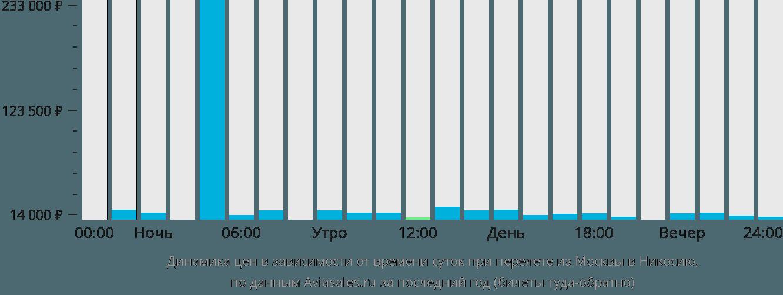 Динамика цен в зависимости от времени вылета из Москвы в Никосию