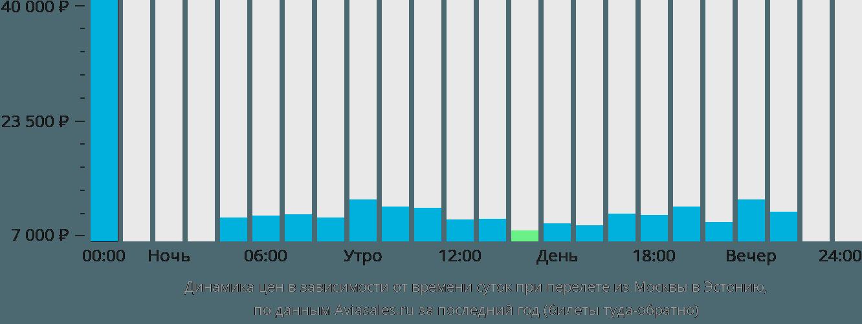 Динамика цен в зависимости от времени вылета из Москвы в Эстонию