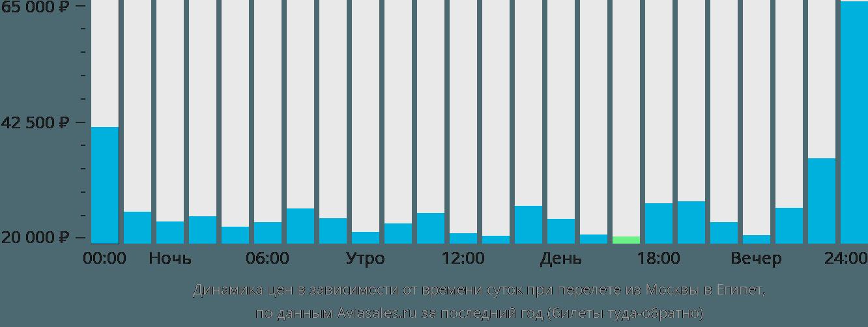Динамика цен в зависимости от времени вылета из Москвы в Египет