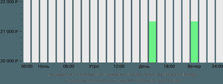 Динамика цен в зависимости от времени вылета из Москвы в Бурайду