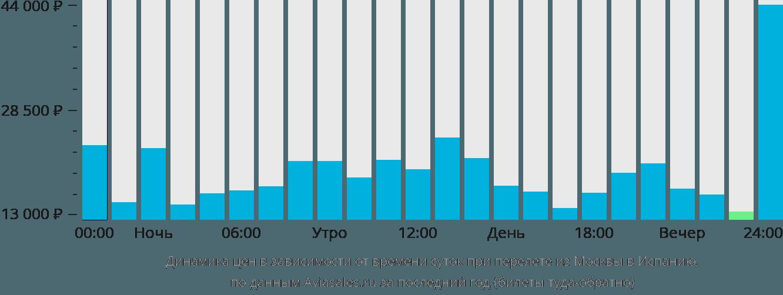 Динамика цен в зависимости от времени вылета из Москвы в Испанию