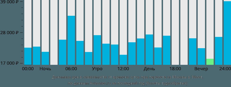 Динамика цен в зависимости от времени вылета из Москвы в Эйлат