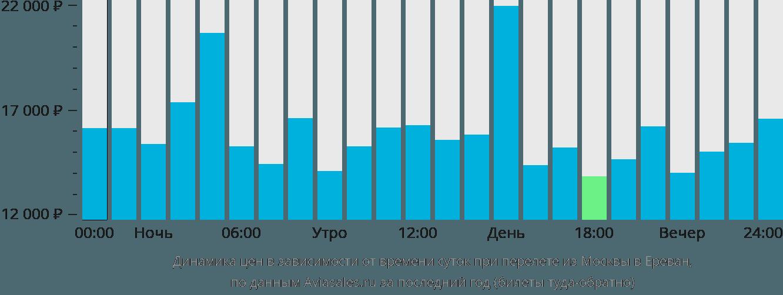 Динамика цен в зависимости от времени вылета из Москвы в Ереван