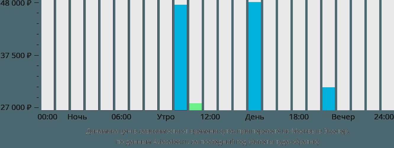 Динамика цен в зависимости от времени вылета из Москвы в Эксетер