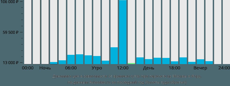 Динамика цен в зависимости от времени вылета из Москвы в Фару