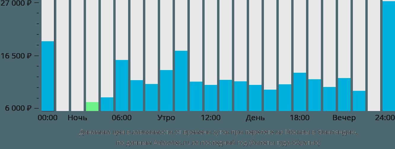 Динамика цен в зависимости от времени вылета из Москвы в Финляндию