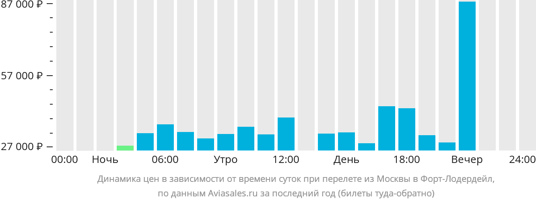 Динамика цен в зависимости от времени вылета из Москвы в Форт-Лодердейл