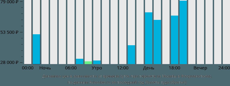 Динамика цен в зависимости от времени вылета из Москвы в Флорианополис