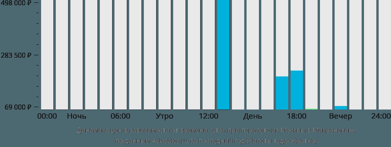 Динамика цен в зависимости от времени вылета из Москвы в Микронезию