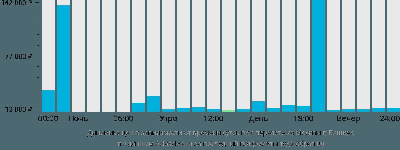 Динамика цен в зависимости от времени вылета из Москвы в Бишкек