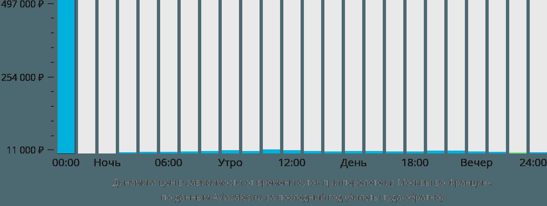 Динамика цен в зависимости от времени вылета из Москвы во Францию