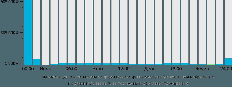 Динамика цен в зависимости от времени вылета из Москвы в Великобританию