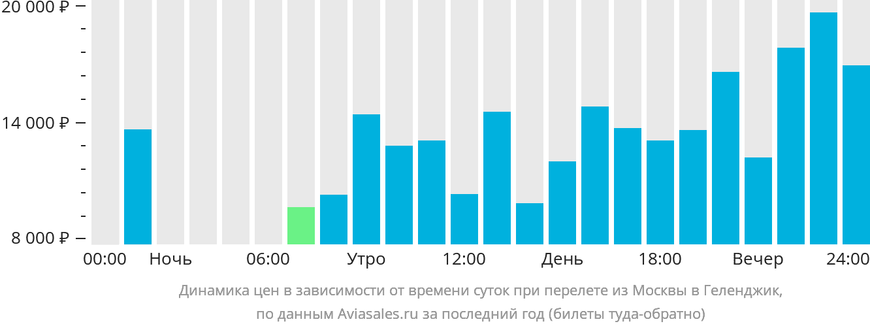 Динамика цен в зависимости от времени вылета из Москвы в Геленджик