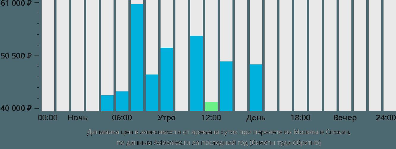 Динамика цен в зависимости от времени вылета из Москвы в Спокан