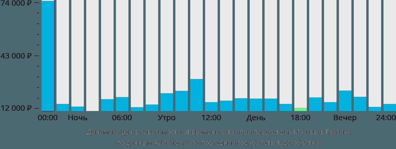 Динамика цен в зависимости от времени вылета из Москвы в Грузию