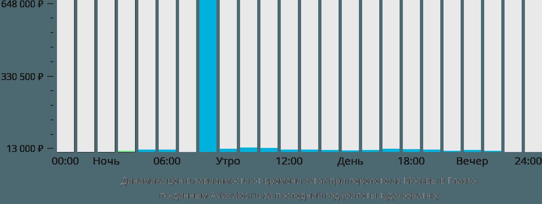 Динамика цен в зависимости от времени вылета из Москвы в Глазго