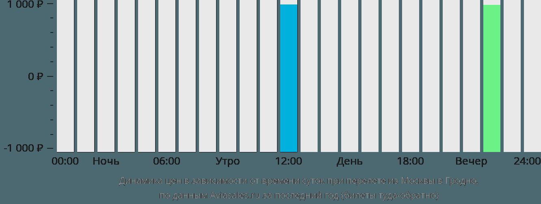Динамика цен в зависимости от времени вылета из Москвы в Гродно