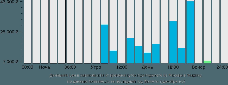 Динамика цен в зависимости от времени вылета из Москвы в Жирону
