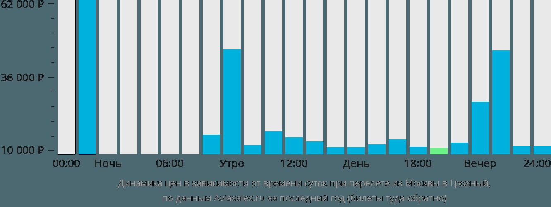 Динамика цен в зависимости от времени вылета из Москвы в Грозный