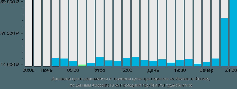 Динамика цен в зависимости от времени вылета из Москвы в Женеву