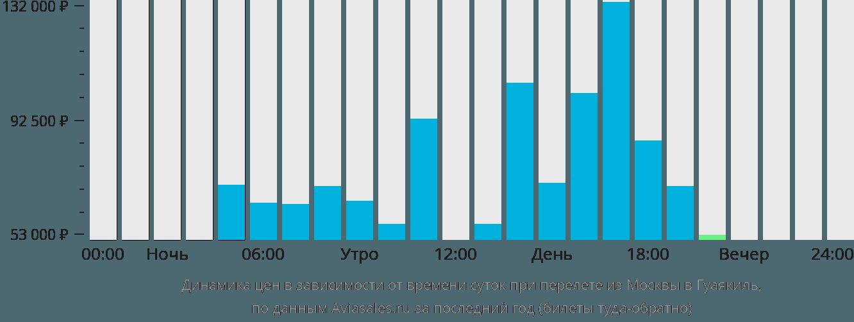 Динамика цен в зависимости от времени вылета из Москвы в Гуаякиль