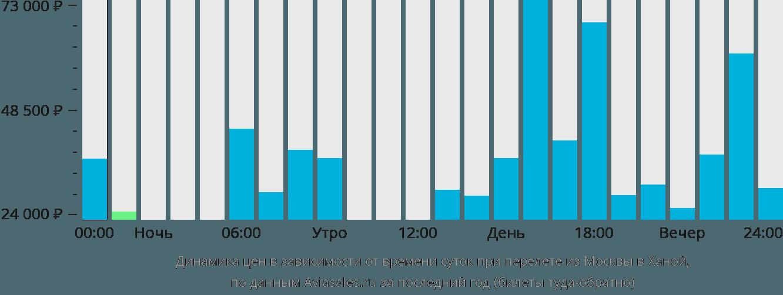Динамика цен в зависимости от времени вылета из Москвы в Ханой