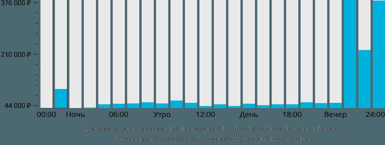 Динамика цен в зависимости от времени вылета из Москвы в Гавану