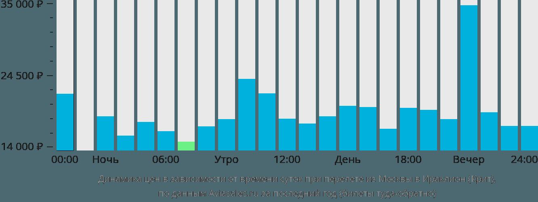 Динамика цен в зависимости от времени вылета из Москвы в Ираклион (Крит)