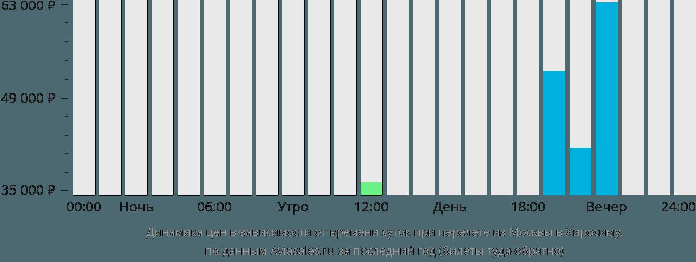 Динамика цен в зависимости от времени вылета из Москвы в Хиросиму