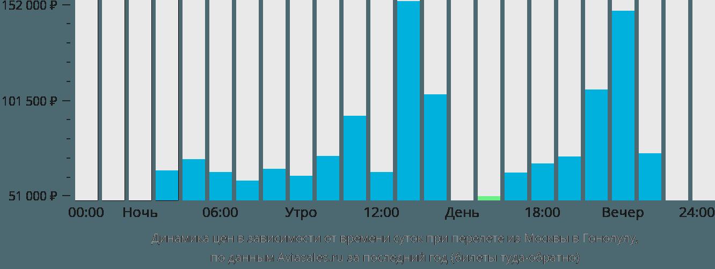 Динамика цен в зависимости от времени вылета из Москвы в Гонолулу