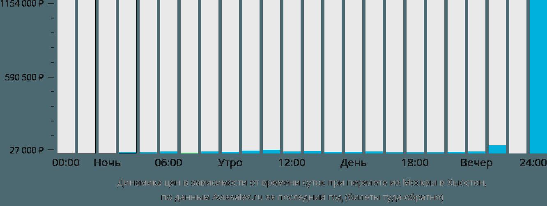 Динамика цен в зависимости от времени вылета из Москвы в Хьюстон