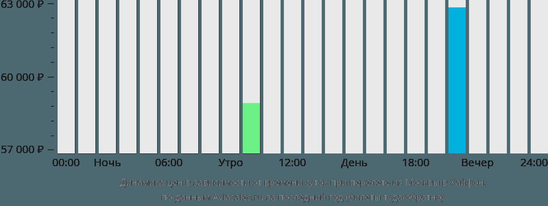 Динамика цен в зависимости от времени вылета из Москвы в Хайфон
