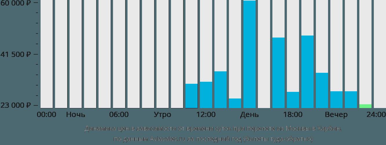Динамика цен в зависимости от времени вылета из Москвы в Харбин
