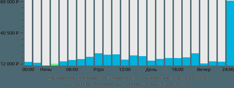 Динамика цен в зависимости от времени вылета из Москвы в Хорватию