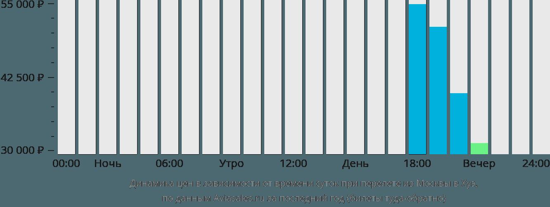 Динамика цен в зависимости от времени вылета из Москвы в Хуэ