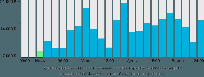 Динамика цен в зависимости от времени вылета из Москвы в Венгрию