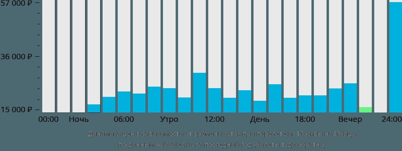 Динамика цен в зависимости от времени вылета из Москвы на Ибицу