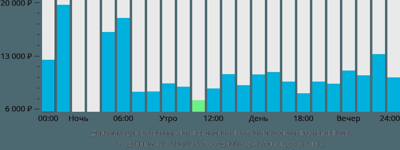 Динамика цен в зависимости от времени вылета из Москвы в Киев