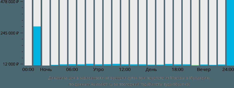 Динамика цен в зависимости от времени вылета из Москвы в Ирландию
