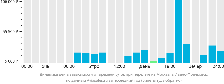 Динамика цен в зависимости от времени вылета из Москвы в Ивано-Франковск