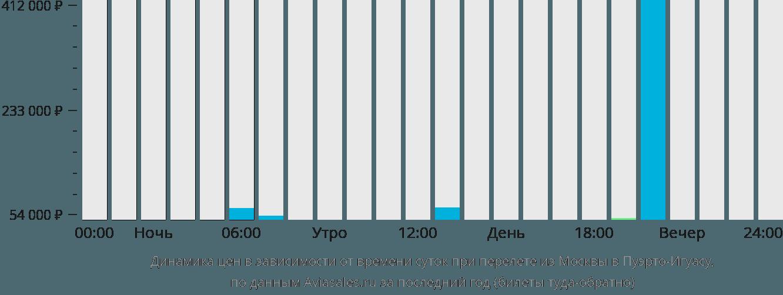 Динамика цен в зависимости от времени вылета из Москвы в Пуэрто-Игуасу