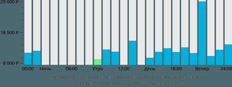 Динамика цен в зависимости от времени вылета из Москвы в Ижевск