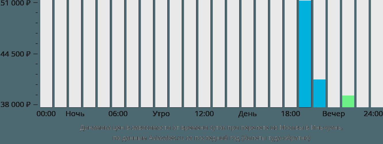 Динамика цен в зависимости от времени вылета из Москвы в Иньчуань