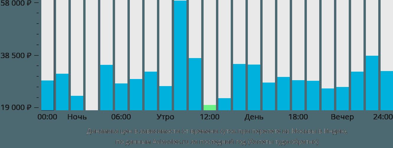Динамика цен в зависимости от времени вылета из Москвы в Индию