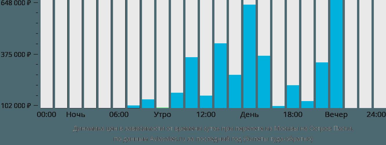 Динамика цен в зависимости от времени вылета из Москвы на Остров Пасхи