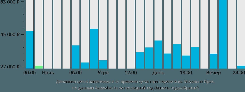Динамика цен в зависимости от времени вылета из Москвы в Ирак