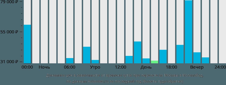 Динамика цен в зависимости от времени вылета из Москвы в Исламабад