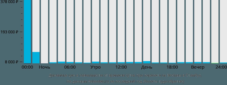 Динамика цен в зависимости от времени вылета из Москвы в Стамбул