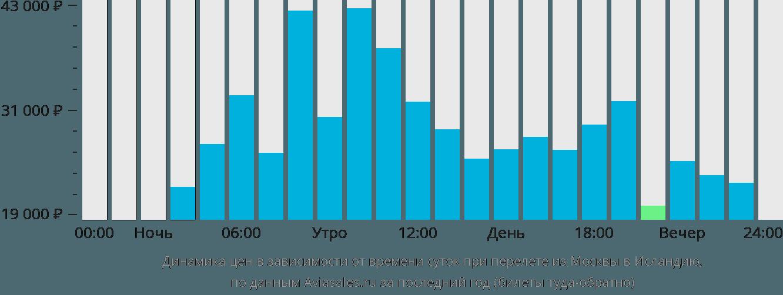 Динамика цен в зависимости от времени вылета из Москвы в Исландию